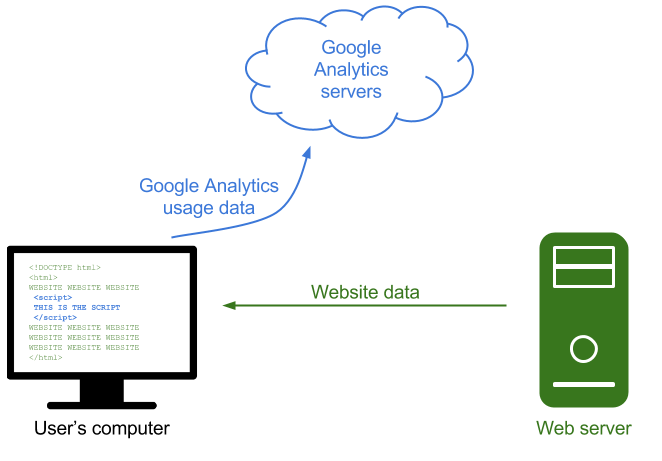A diagram showing a website being transferred to a user's computer, and then Google Analytics data being sent from the user's computer to the Google Analytics servers in the cloud
