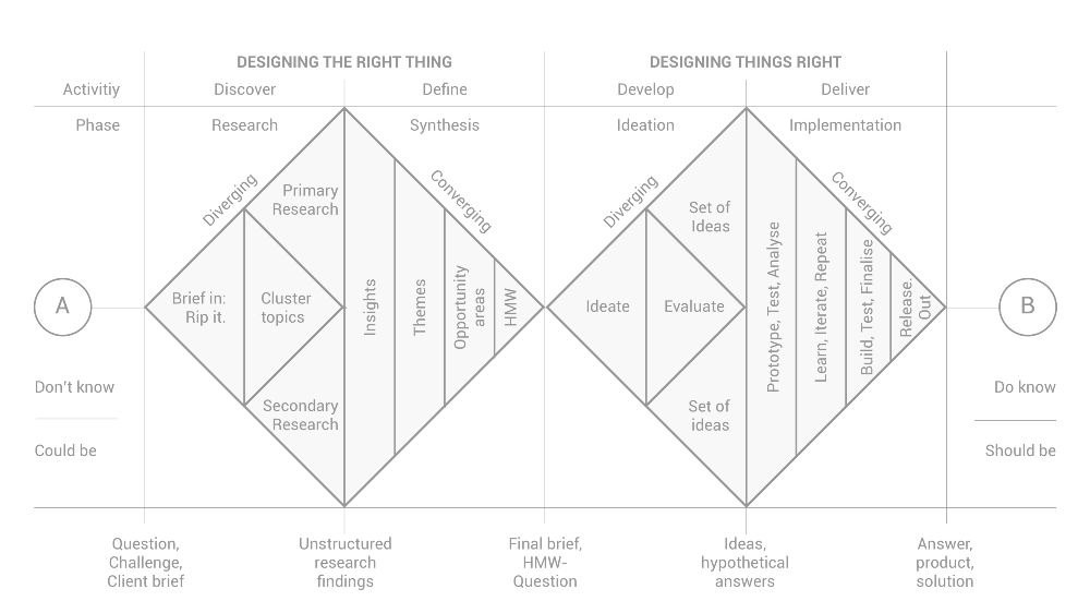 """The """"Double Diamond"""" diagram of the design process showing cycles of divergent and convergent thinking"""